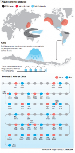 fenomeno el nino chile