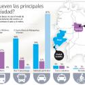 estudio mapcity uso auto barrios santiago