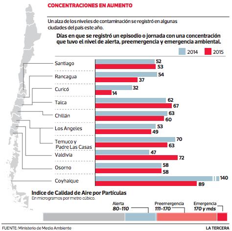 contaminacion atmosferica coyhaique