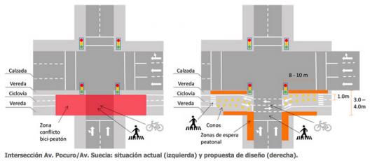 Intersección Av. Pocuro/Av. Suecia: situación actual (izquierda) y propuesta de diseño (derecha). Fuente: Universidad de los Andes.