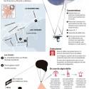 globos vigilancia