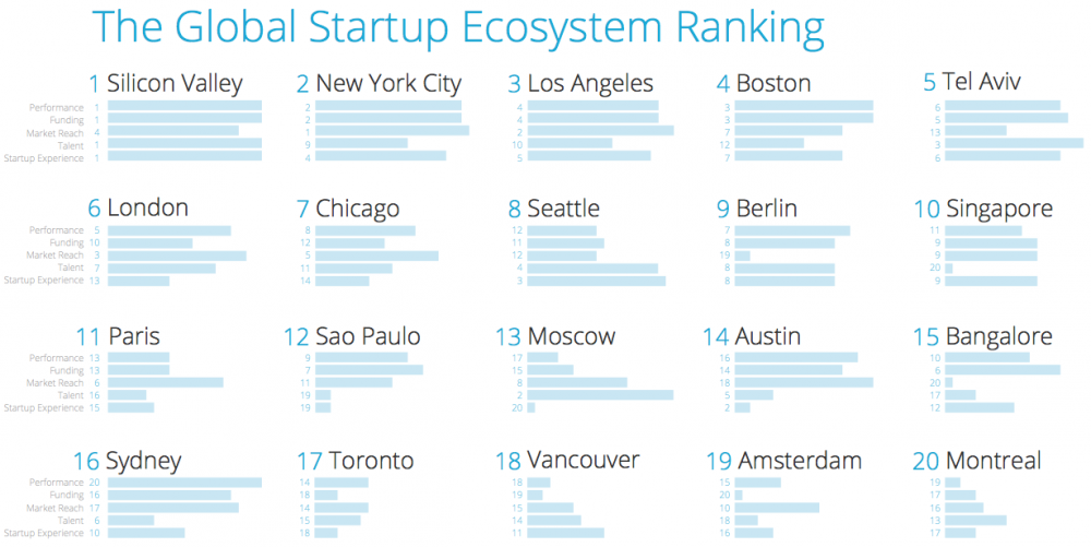 "Top 20. Fuente: Informe ""The Global Startup Ecosystem Ranking 2015""."