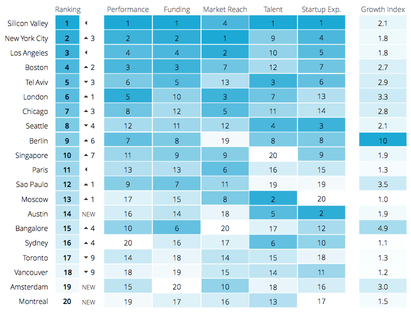 """Top 20. Fuente: Informe """"The Global Startup Ecosystem Ranking 2015""""."""