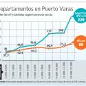 departamentos precios ventas puerto varas