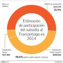 transantiago subsidios