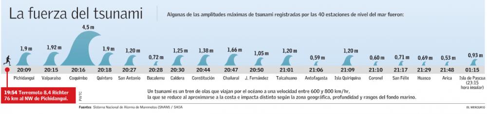 riesgo tsunami septiembre 2015