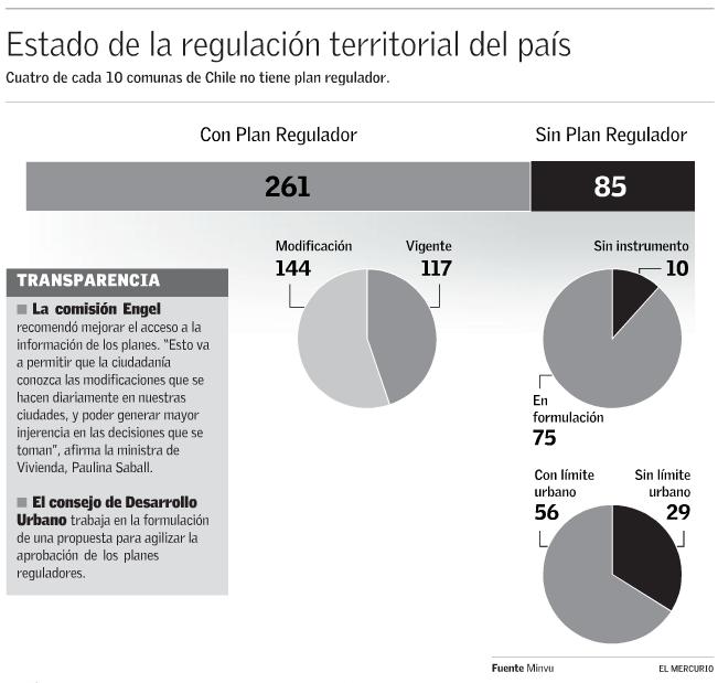 comunas con plan regulador chile