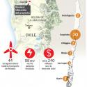 parques eolicos en funcionamiento chile
