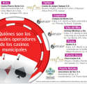 casinos ciudades chilenas