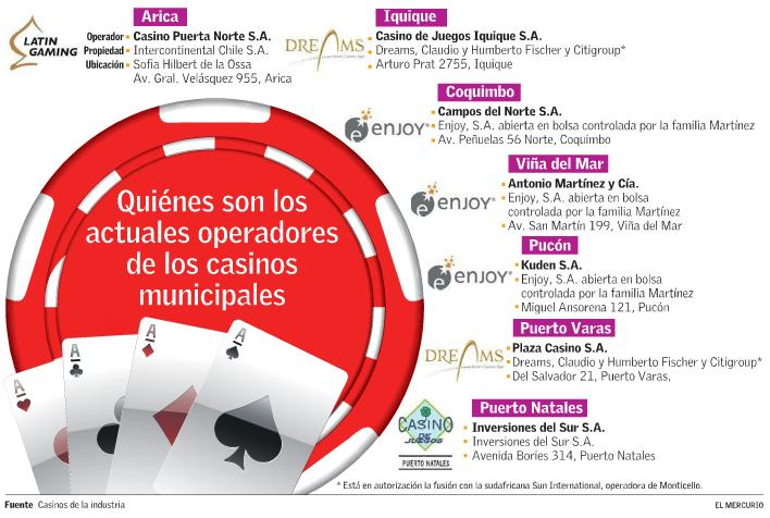 casinos ciudades chilenas