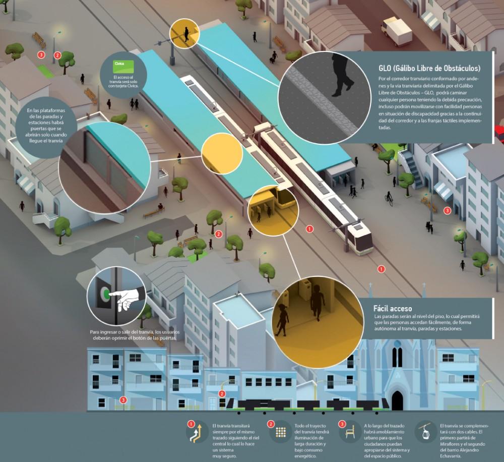 Diseño de las estaciones del Tranvía de Ayacucho. Fuente imagen: Tranvía de Ayacucho