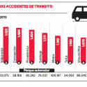 accidentes de transito por comunas