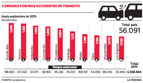 accidentes de transito por comunas