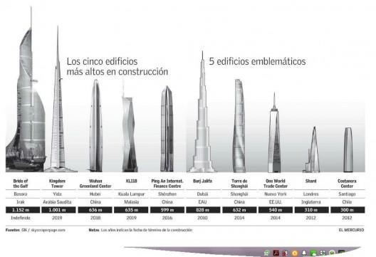 ms de kilmetros de altura tendr el nuevo edificio ms alto del mundo plataforma urbana