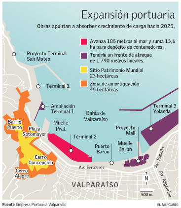 proyecto expansion portuaria unesco valparaiso