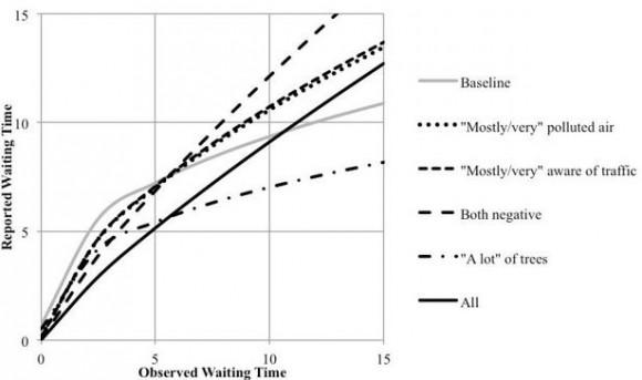 Gráfico que compara la sensación del tiempo de espera con el tiempo de espera real según las condiciones del ambiente. © University of Minnesota.