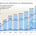 accidentes en moto chile