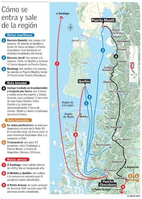 conectividad aerea terrestre maritima region aysen chile