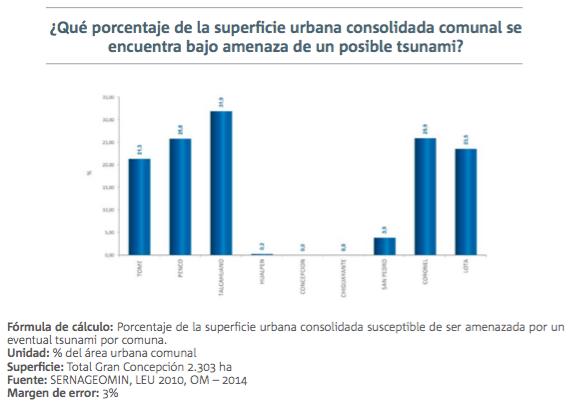 2 informe calidad de vida urbana gran concepcion amenazas 1