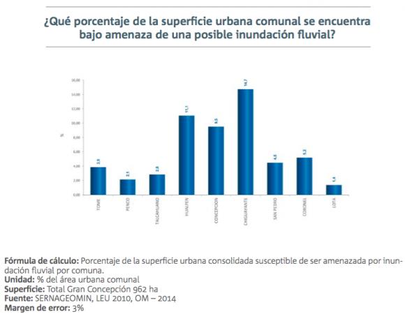2 informe calidad de vida urbana gran concepcion amenazas 2