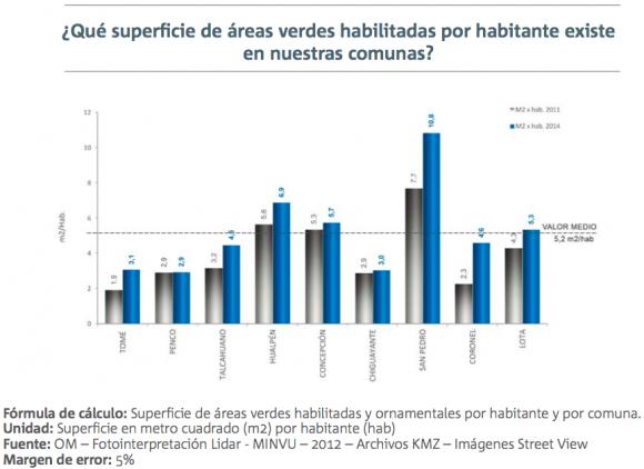 2 informe calidad de vida urbana gran concepcion areas verdes 2