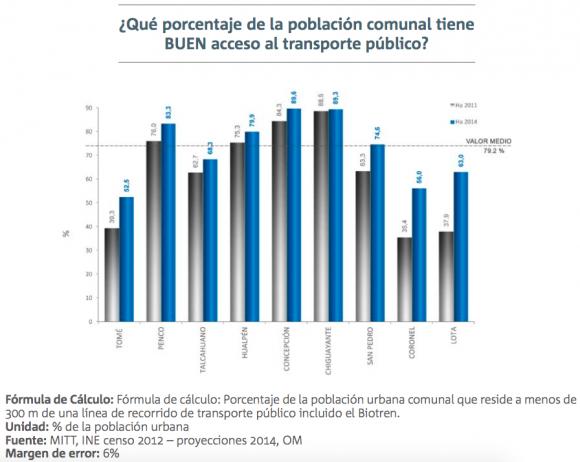 2 informe calidad de vida urbana gran concepcion movilidad 1