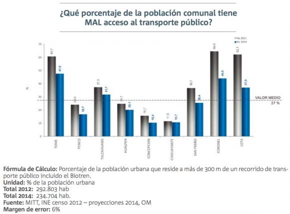 2 informe calidad de vida urbana gran concepcion movilidad 2