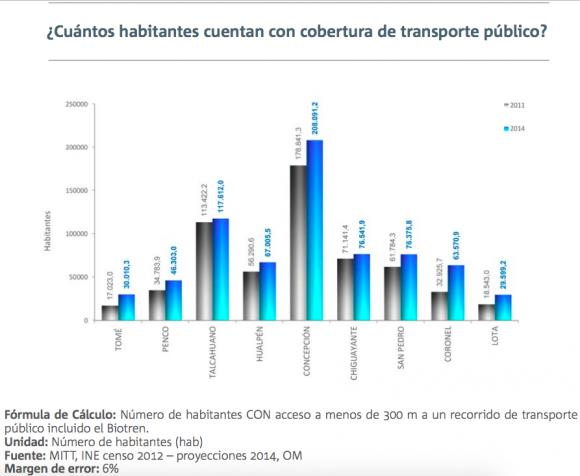 2 informe calidad de vida urbana gran concepcion movilidad 3.