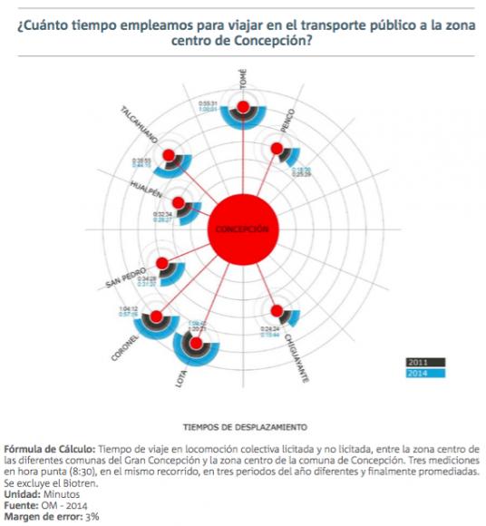 2 informe calidad de vida urbana gran concepcion movilidad 4