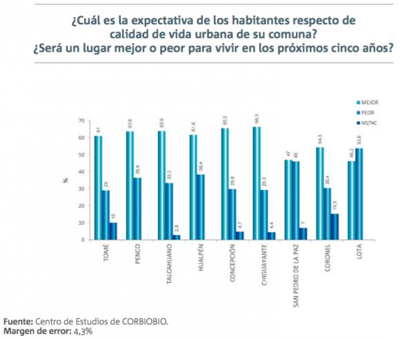 2 informe calidad de vida urbana gran concepcion percepcion ciudadana 2
