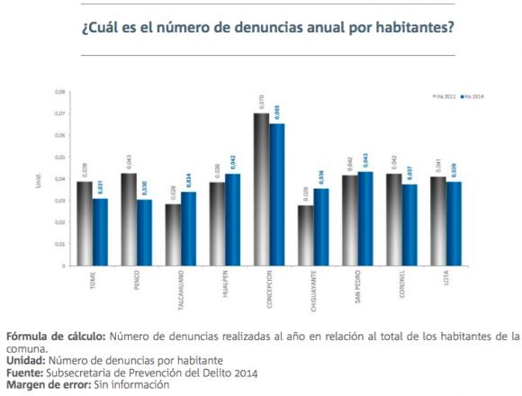2 informe calidad de vida urbana gran concepcion seguridad ciudadana 1
