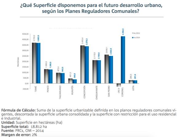 2 informe calidad de vida urbana gran concepcion territorio 2