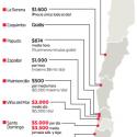 precios estacionamientos playas chilenas