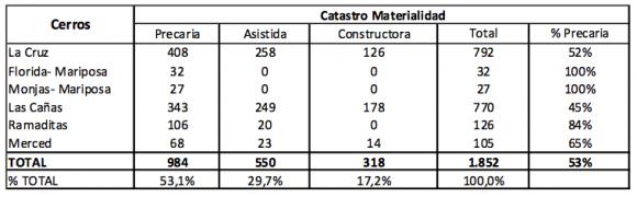 Catastro viviendas reconstruidas por tipo de materialidad