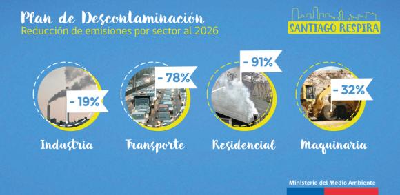 Plan de Descontaminacion Atmosferica de la Region Metropolitana Santiago Respira 3