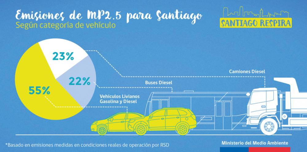 Plan de Descontaminacion Atmosferica de la Region Metropolitana Santiago Respira 4