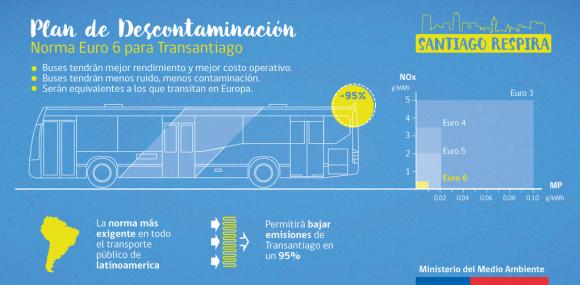 Plan de Descontaminacion Atmosferica de la Region Metropolitana Santiago Respira 5