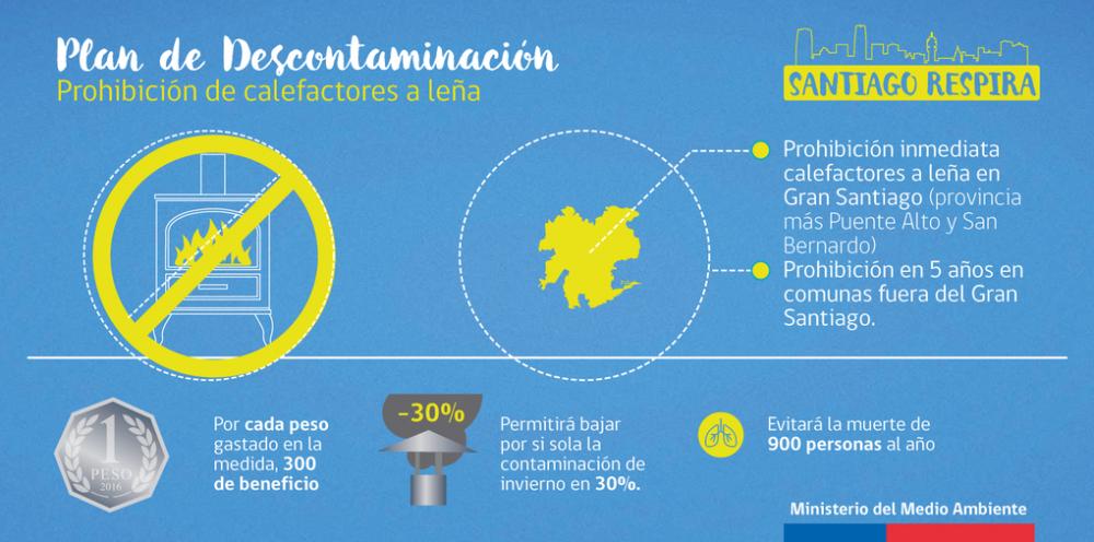 /srv/www/purb/releases/20151211193133/code/wp content/uploads/2016/01/plan de descontaminacion atmosferica de la region metropolitana santiago respira 6