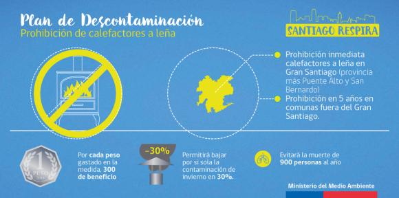 Plan de Descontaminacion Atmosferica de la Region Metropolitana Santiago Respira 6