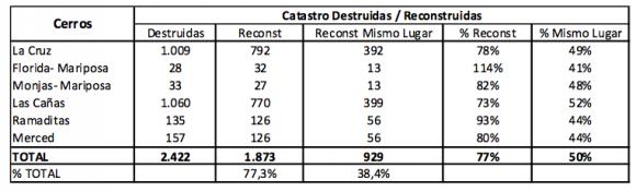 """Resumen viviendas destruidas y reconstruidas por cerro. Fuente: Informe """"Reconstrucción Gran Incendio de Valparaíso""""."""