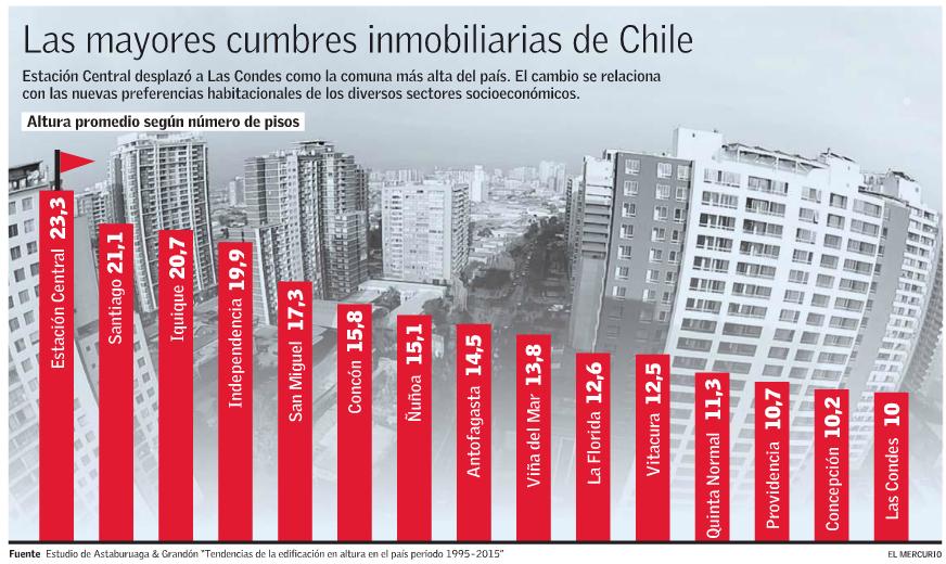 altura edificios residenciales inmobiliarias