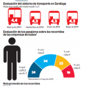 evaluacion de pasajeros a transantiago