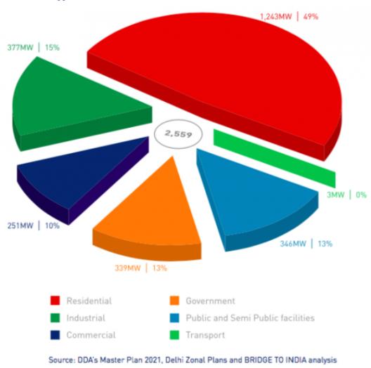 /srv/www/purb/releases/20160124151932/code/wp content/uploads/2016/02/potencial de generacion de energia solar por tipo de azotea en delhi fuente informe greenpeace india y bridge to india