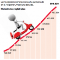 aumento presencia motos