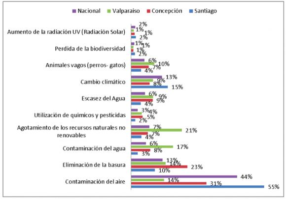 Problemas ambientales más importantes para los encuestados. © Centro de Sustentabilidad, UNAB.