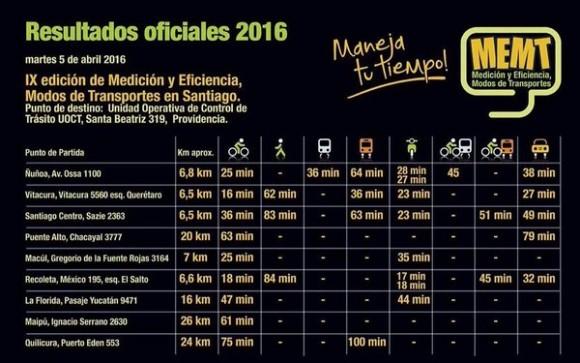 9 Medicion y Eficiencia Modos de Transportes en Santiago Vive la Bici MFC