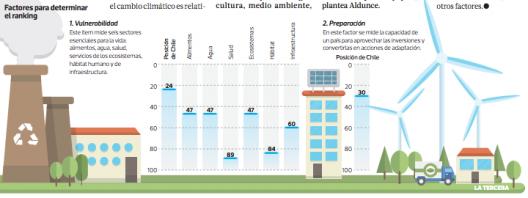 factore ranking paises preparacion cambio climatico