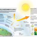 Infografia La Tercera Calentamiento global