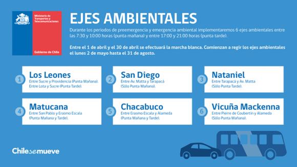 © Ministerio de Transportes y Telecomunicaciones de Chile