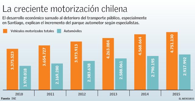 tasa de motorizacion